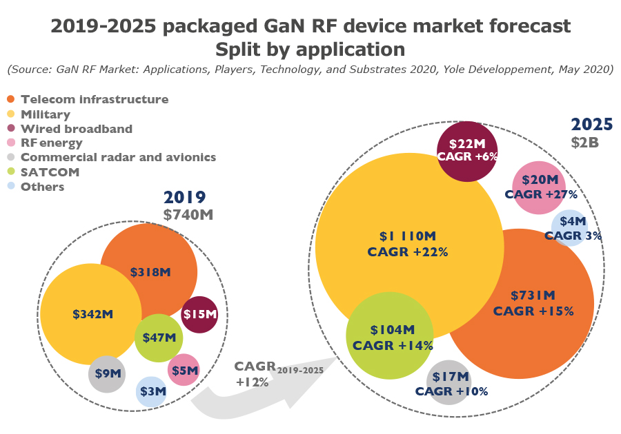 2019-2025 packaged GaN RF device market forecast - Split by application