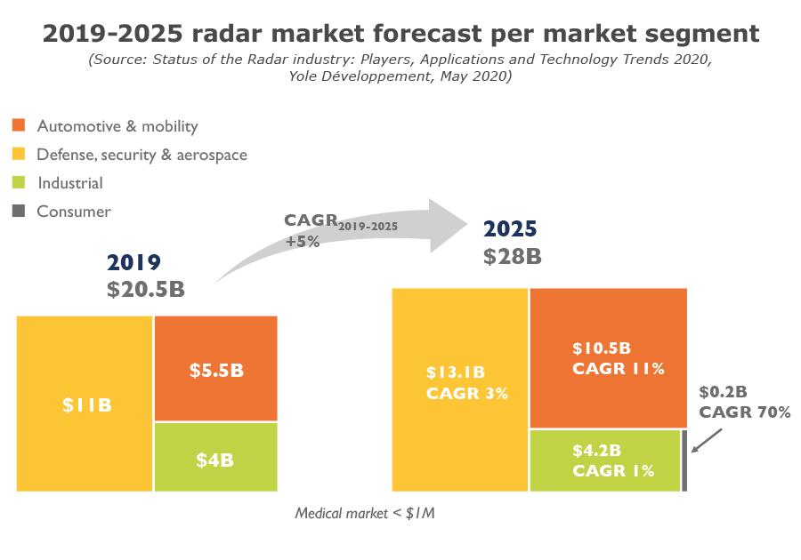 2019-2025 radar market forecast per market segment