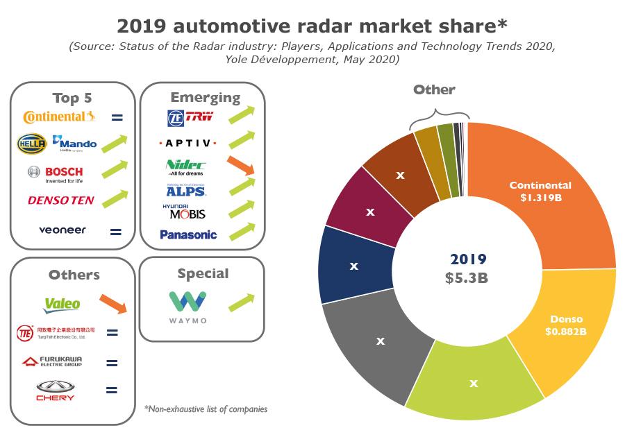 2019 automotive radar market share