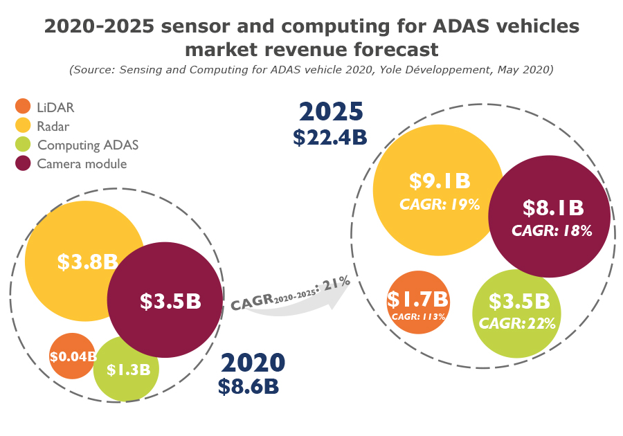 2020-2025 sensor and computing for ADAS vehicles market revenue forecast - Yole Développement