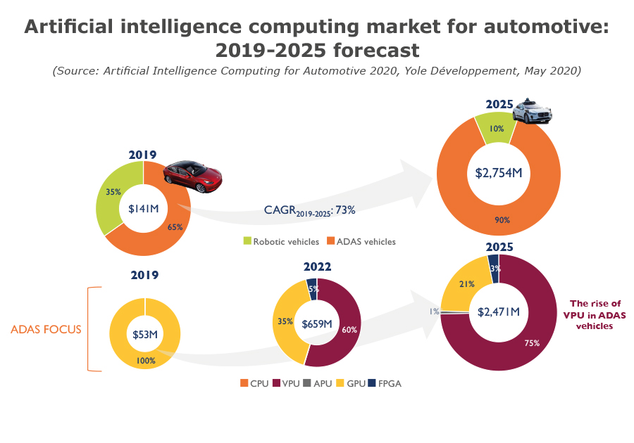 Artificial intelligence computing market for automotive 2019-2025 forecast yole 2020