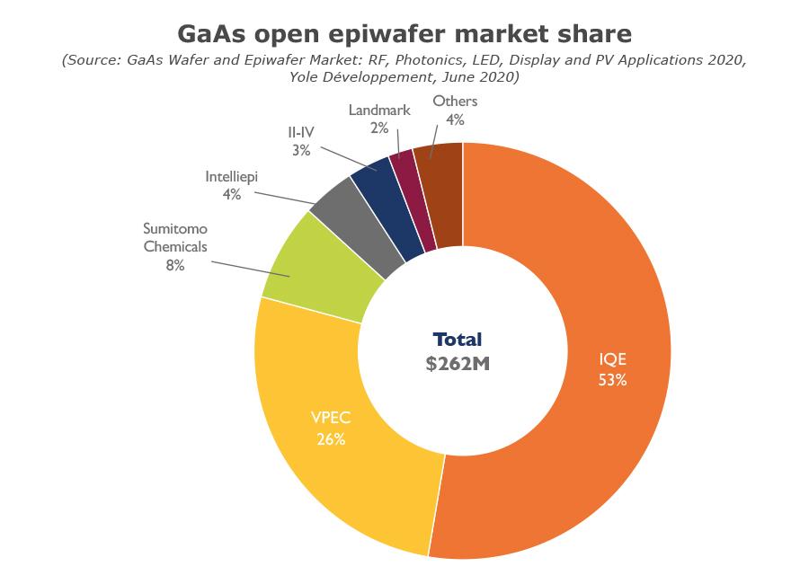 GaAs open epiwafer market share