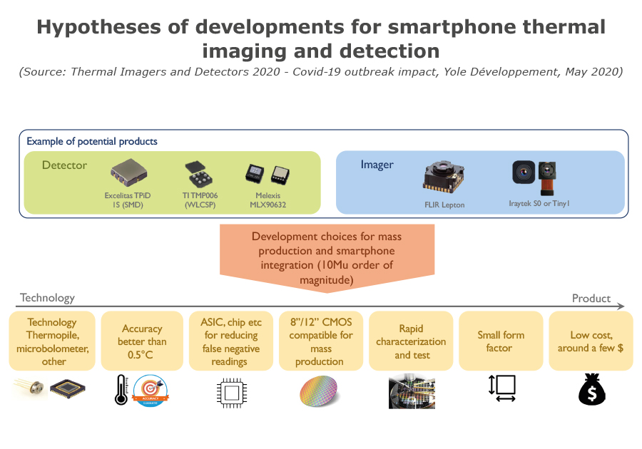 Hypotheses of developments for smartphone thermal imaging and detection