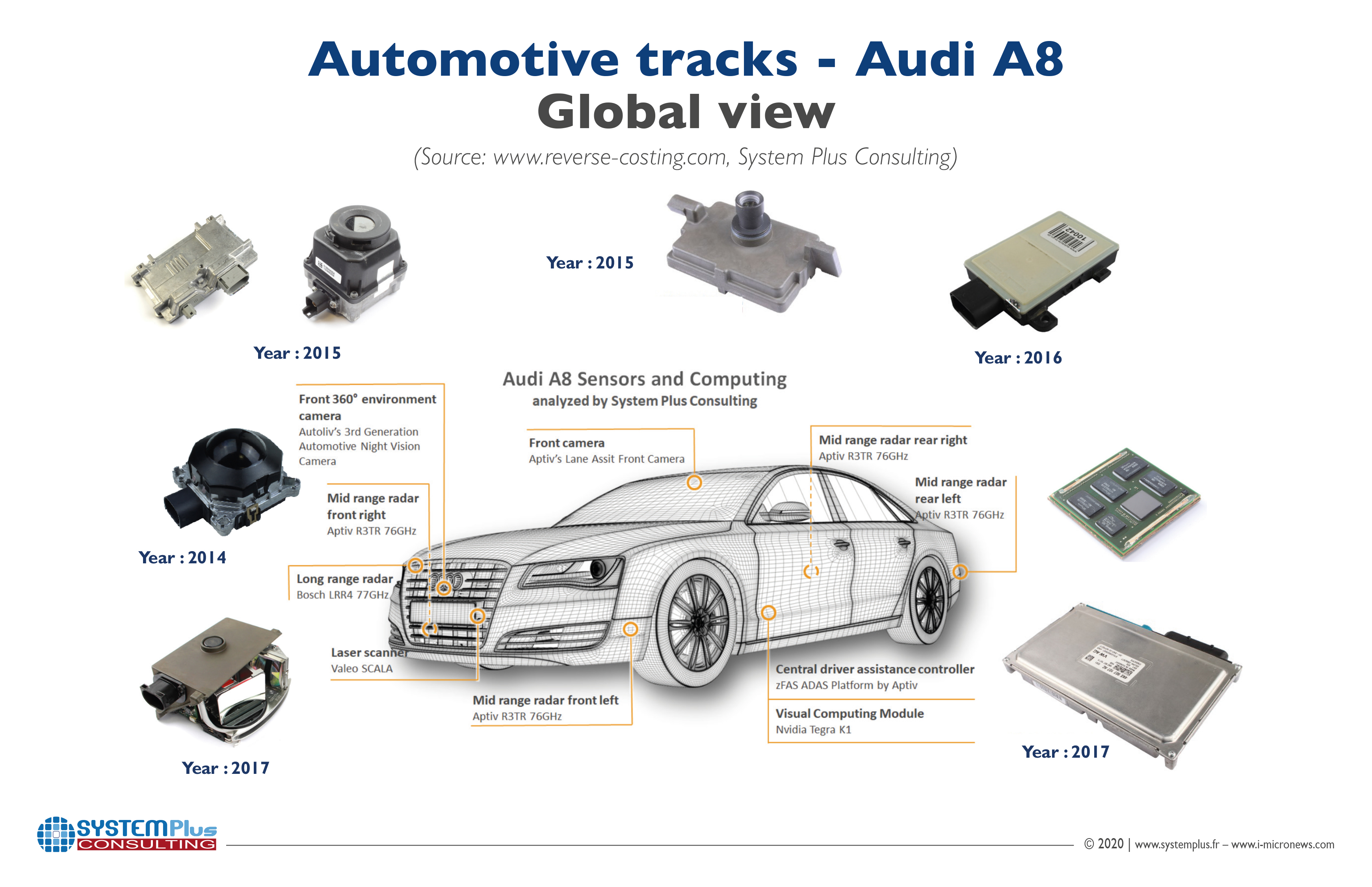 ILLUS_AUTOMOTIVE_TRACKS_AudiA8_GlobalView_SYSTEMPLUSCONSULTING_April2020