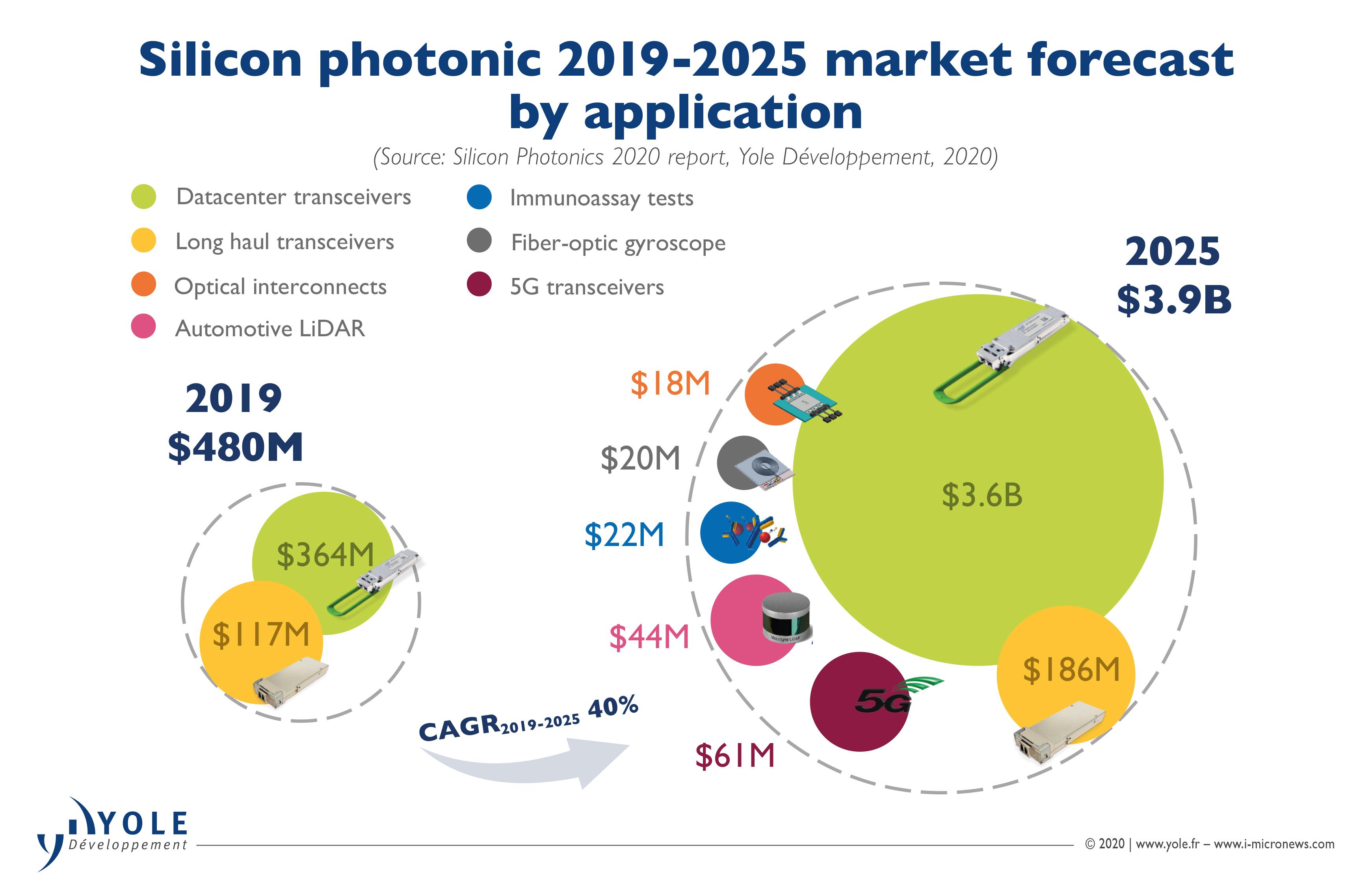 ILLUS_SI_PHOTONICS_MarketForecast_YOLE_May-2020