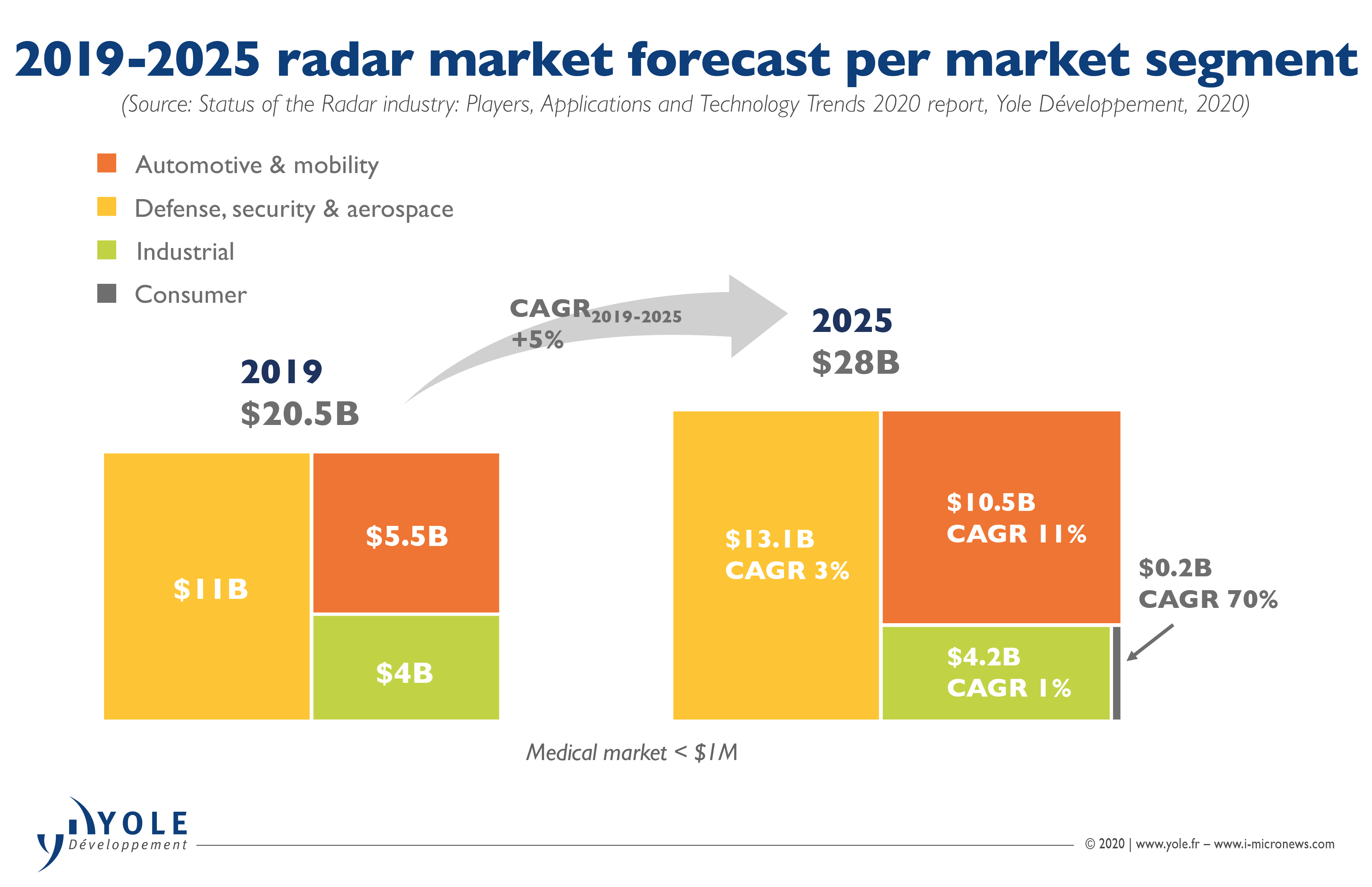 ILLUS_STATUS_RADAR_INDUSTRY_2019-2025_RadarMarketForecast_YoleGroup_May2020