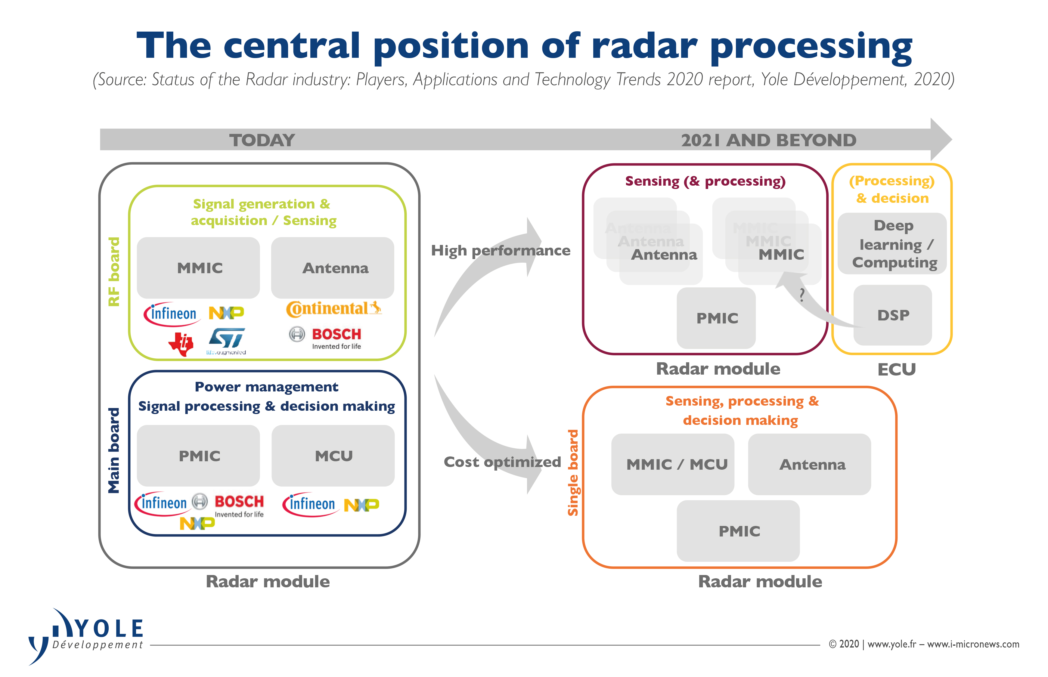 ILLUS_STATUS_RADAR_INDUSTRY_CentralPositionOfRadarProcessing_YoleGroup_May2020