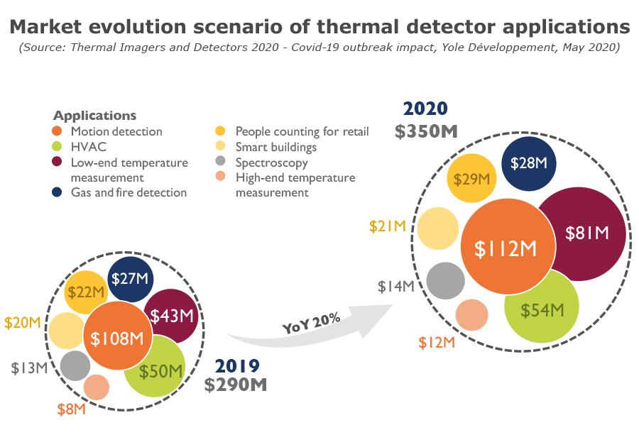 Market evolution scenario of thermal detector applications