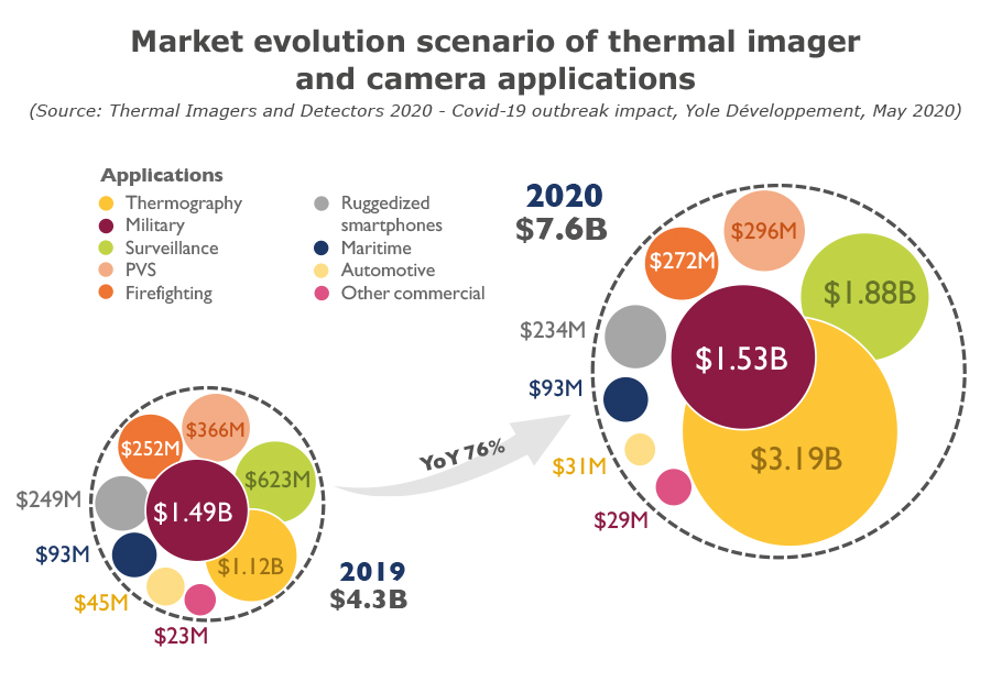 Market evolution scenario of thermal imager and camera applications