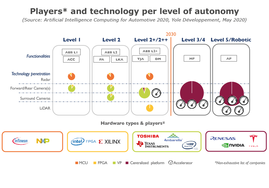 Players and technology per level of autonomy yole 2020