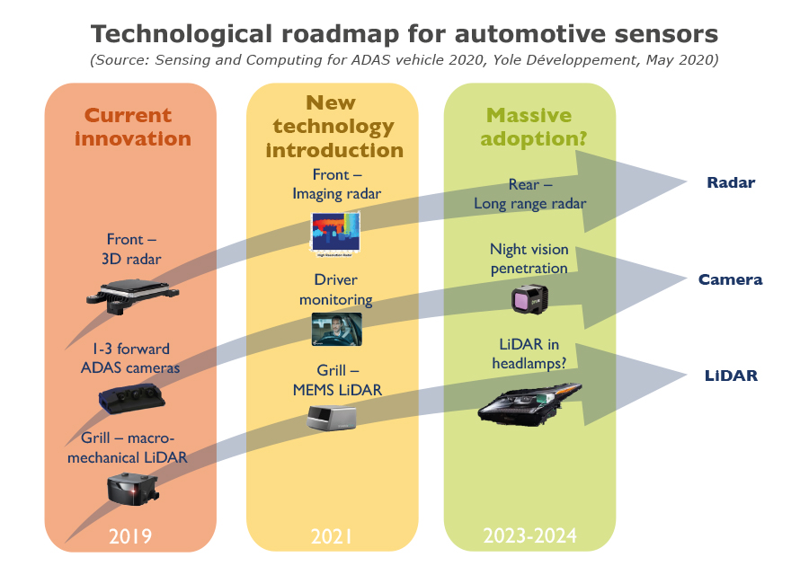 Technological roadmap for automotive sensors - Yole Développement