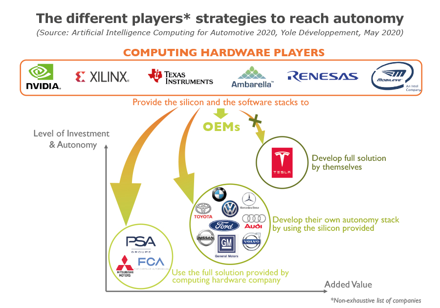 The different players strategies to reach autonomy yole 2020