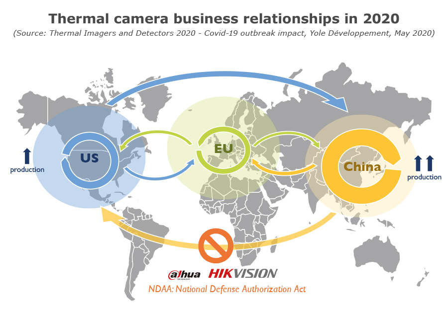 Thermal camera business relationships in 2020