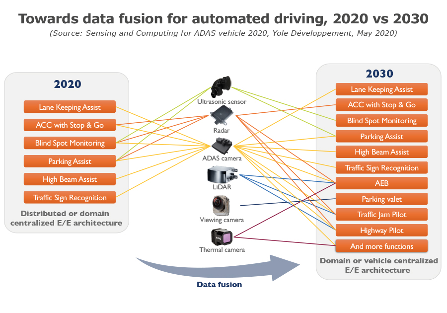 Towards data fusion for automoted driving, 2020 vs 2030 - Yole Développement