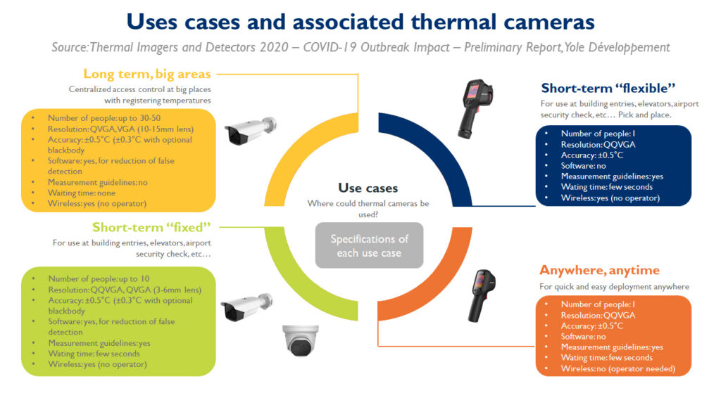 Uses cases and asociated thermal cameras - Yole Développement