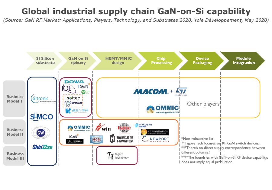 Global industrial supply chain GaN-on-Si capability