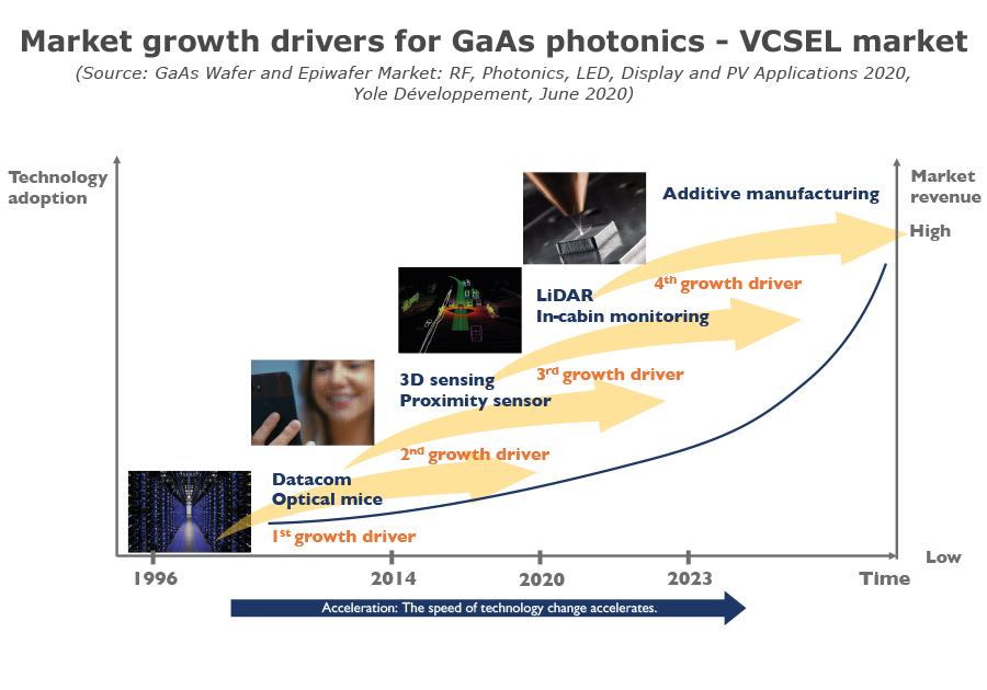Market growth drivers for GaAs photonics - VCSEL market