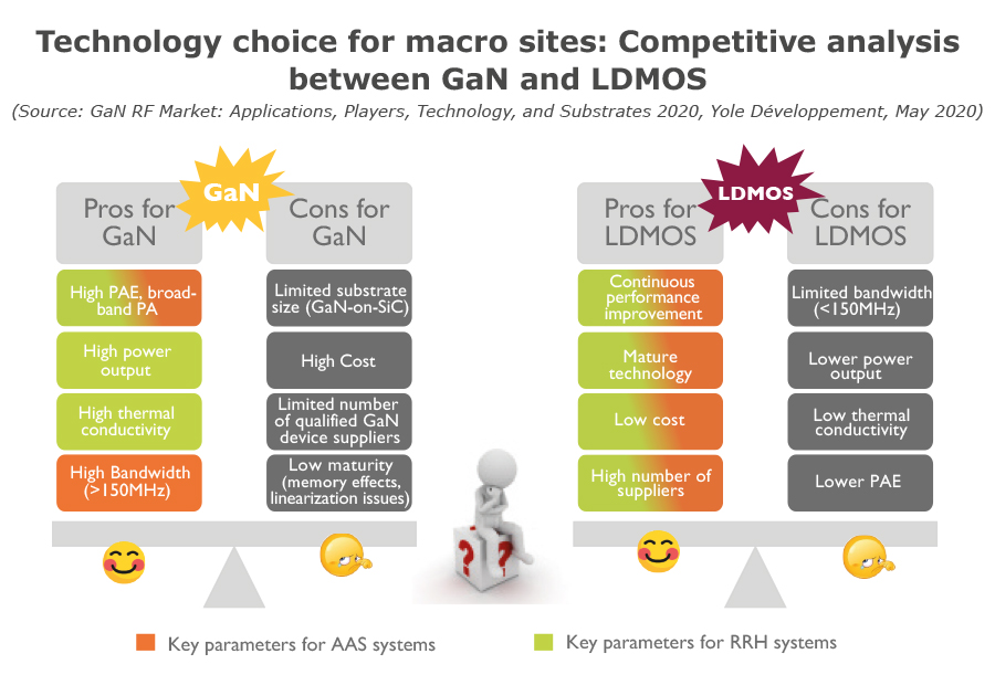 Technology choice for macro sites: Competitive analysis between GaN and LDMOS