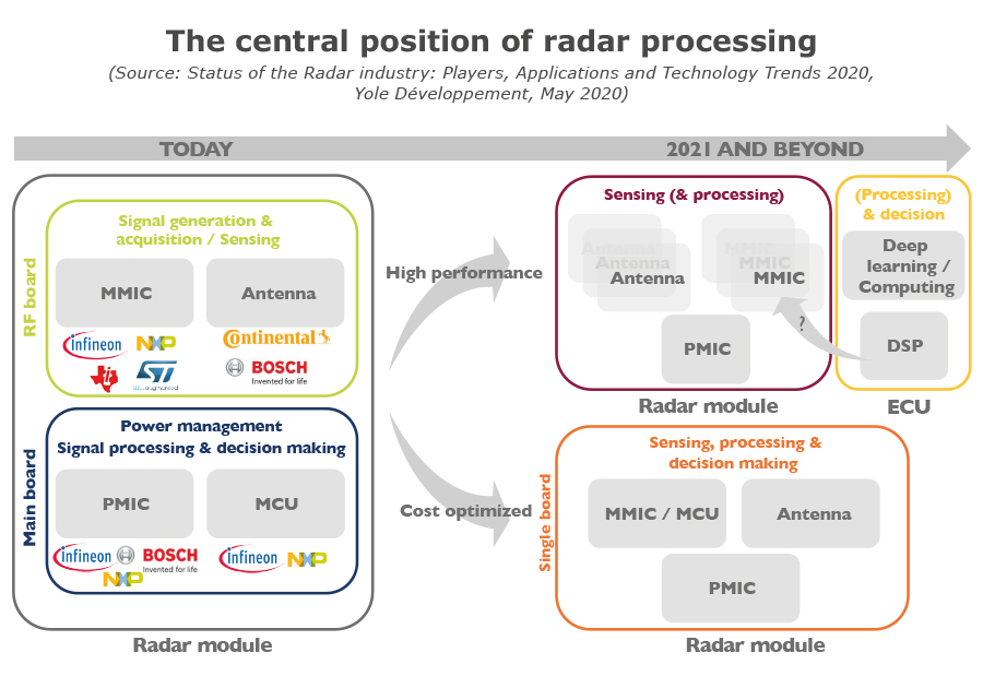 The central position of radar processing