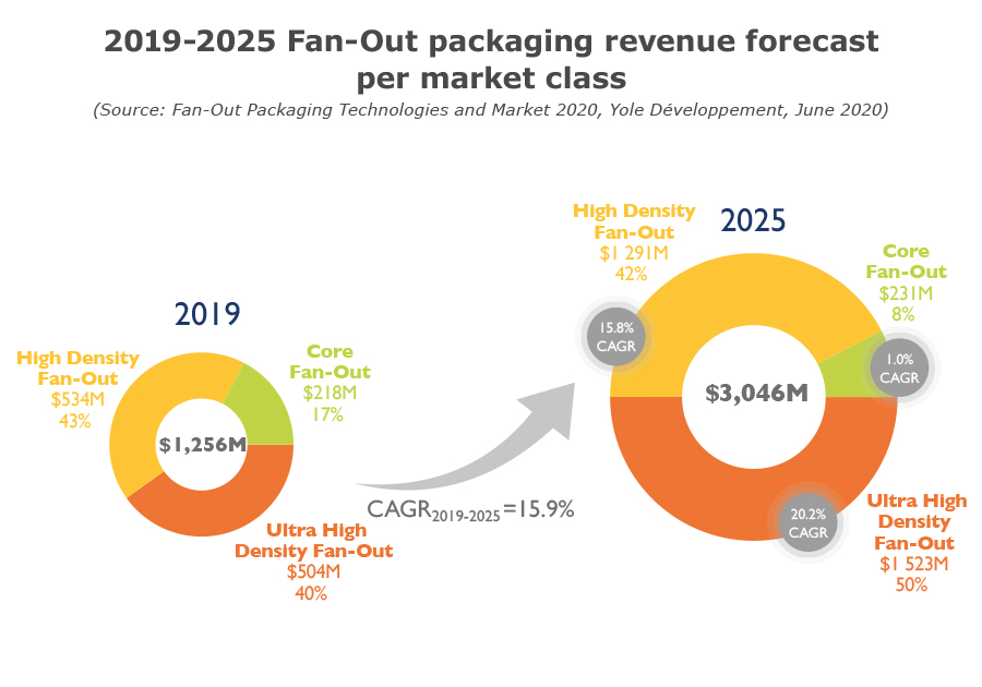 2019-2025 Fan-Out packaging revenue forecast per market class