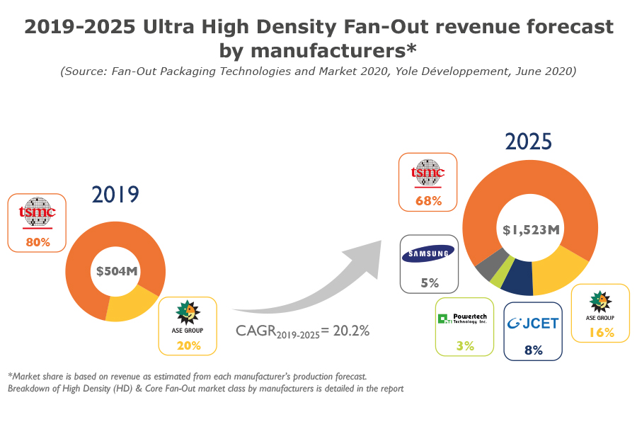 2019-2025 Ultra High Density Fan-Out revenue forecast