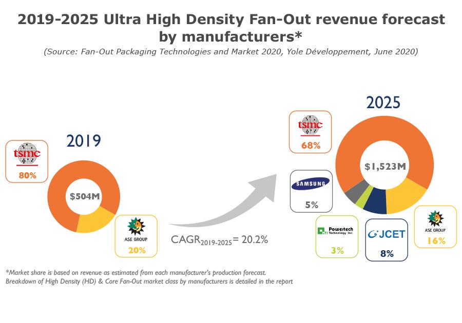 2019-2025 Ultra High Density Fan-Out revenue forecast