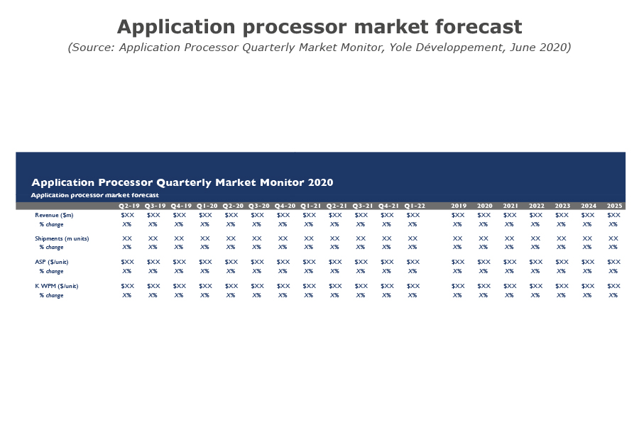 Application processor market forecast june 2020