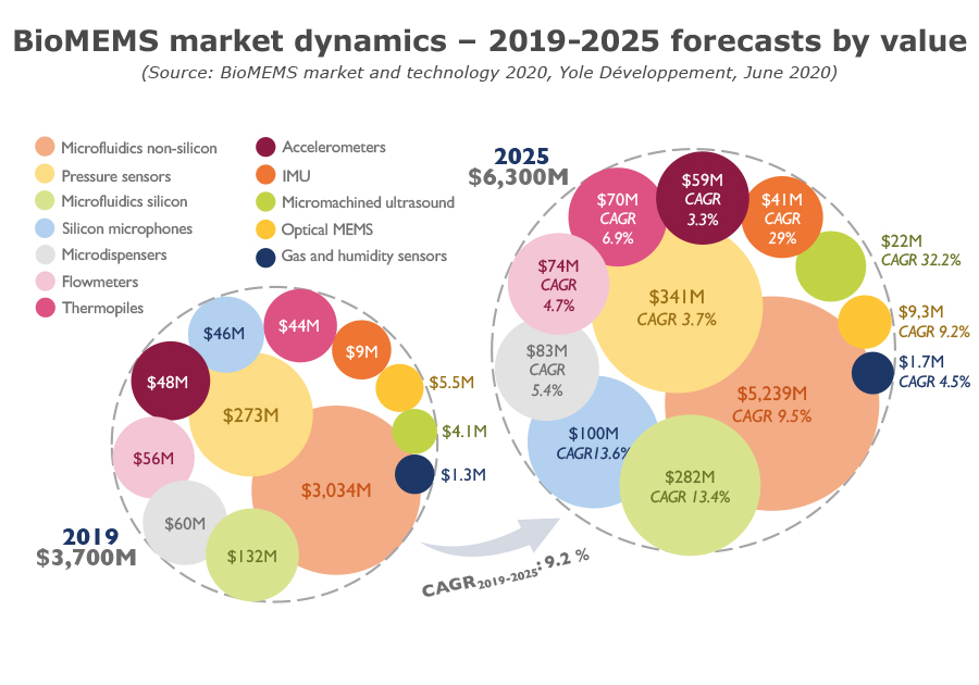 BioMEMS market dynamics - 2019-2025 forecasts by value