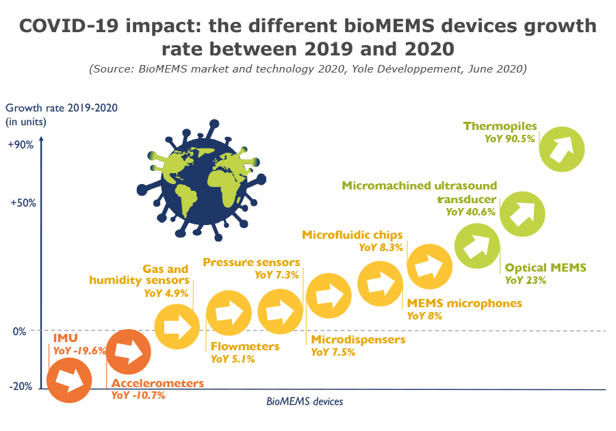 COVID-19 Different growth rate for different BioMEMS devices in 2019-2020