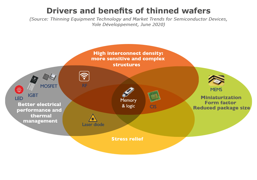 Drivers and benefits of thinned wafers_Yole