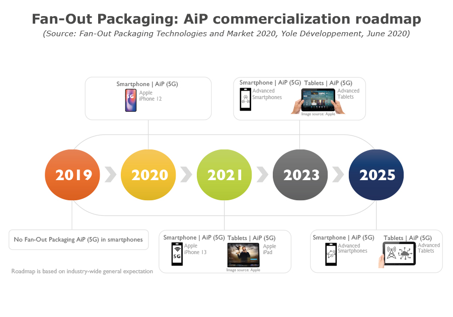 Fan-Out Packaging AiP commercialization roadmap