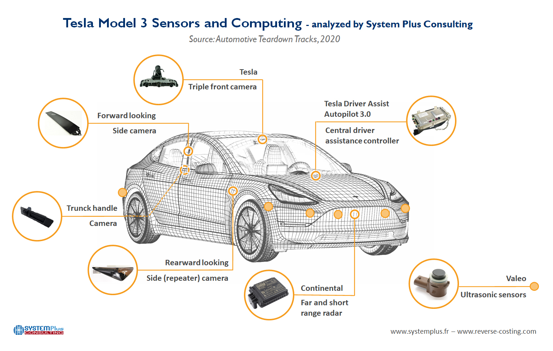ILLUS1_TESLA_MODEL3_Sensors_Computing_SYSTEMPLUSCONSULTING_June2020