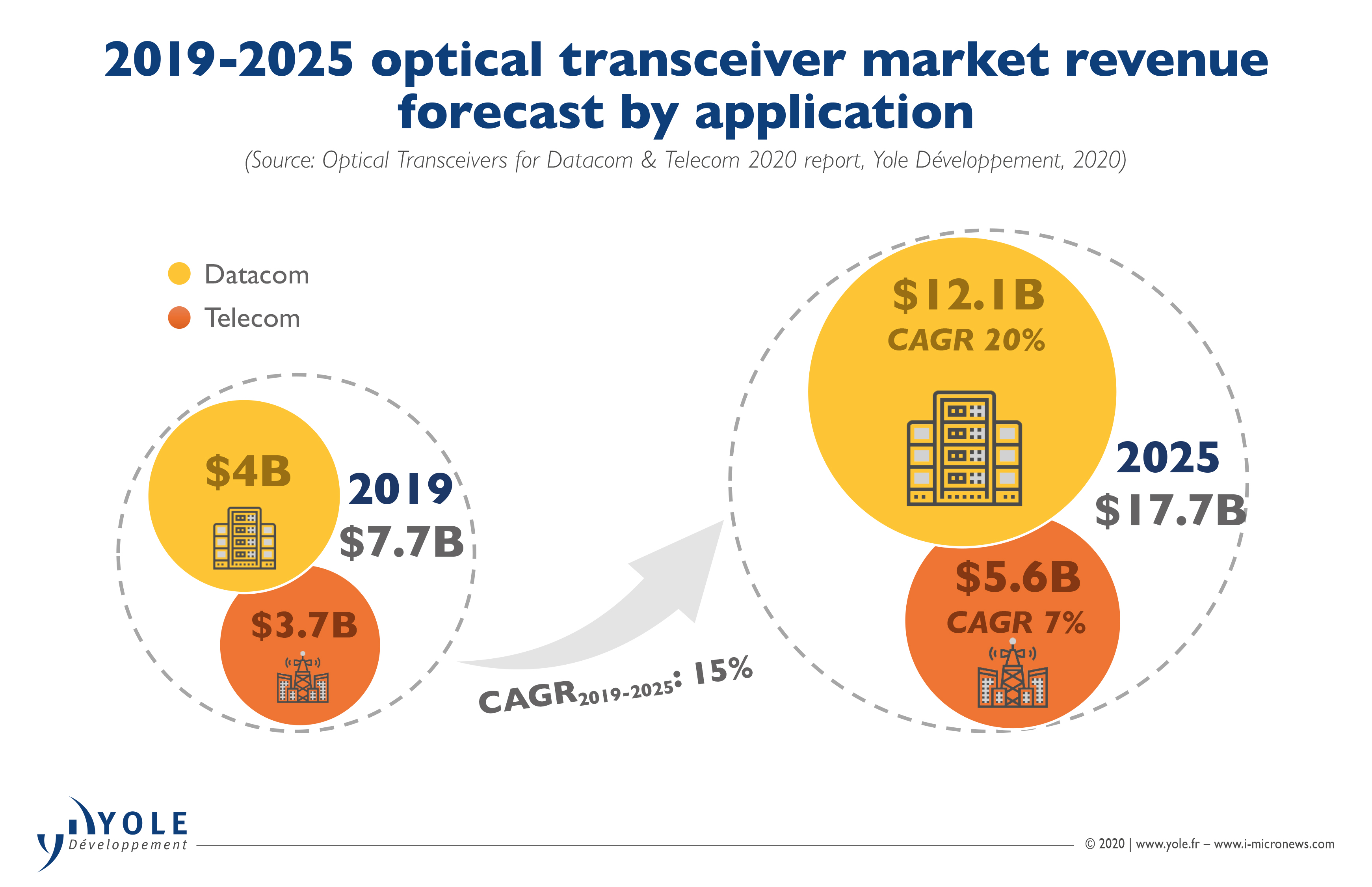 ILLUS_OPTICAL_TRANSCEIVERS_2019-2025MarketRevenueForecast_YOLEGROUP_June2020