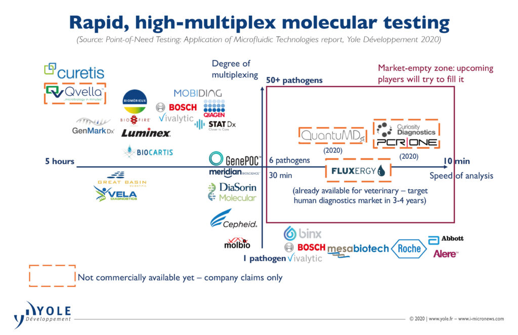 Point-of-Care Testing Rapid High Multiplex Molecular Testing