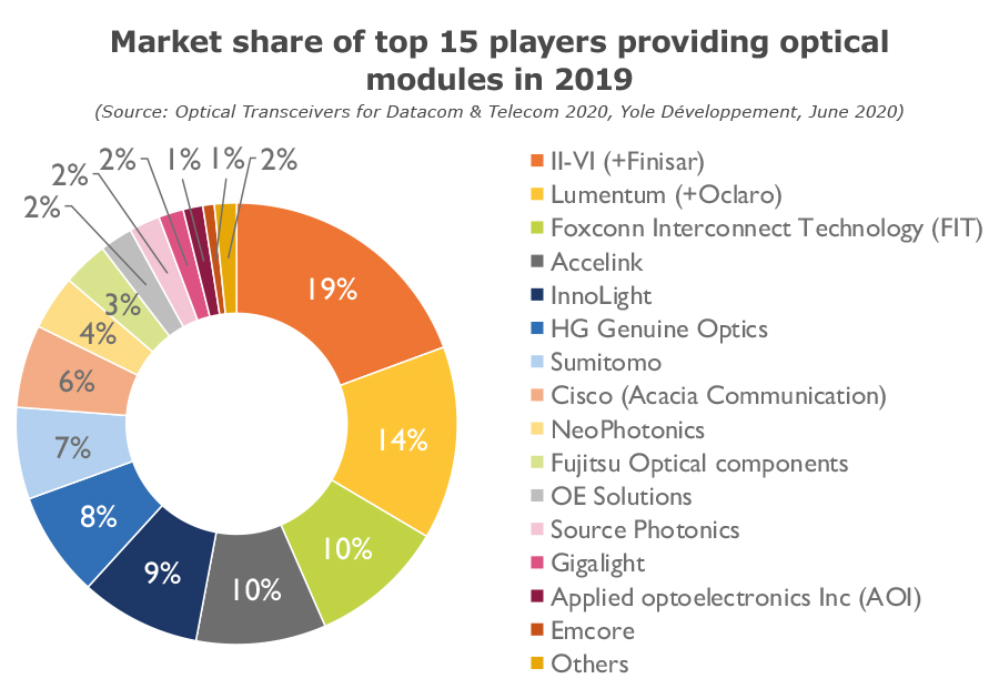 Market share of top 15 players providing optical modules in 2019