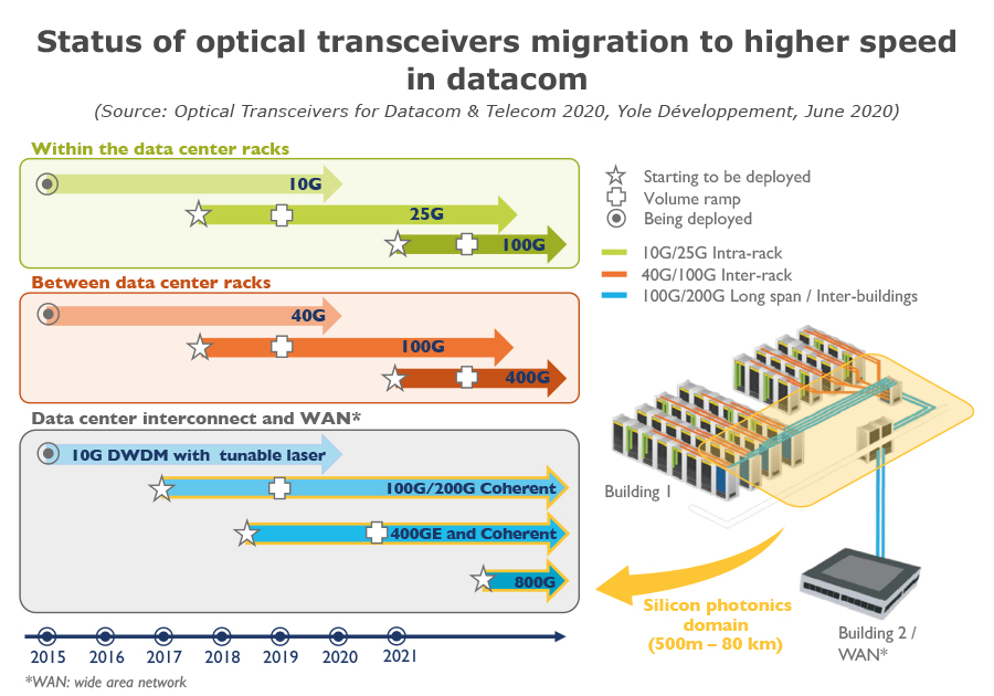 Status of optical transceivers migration to higher speed in datacom
