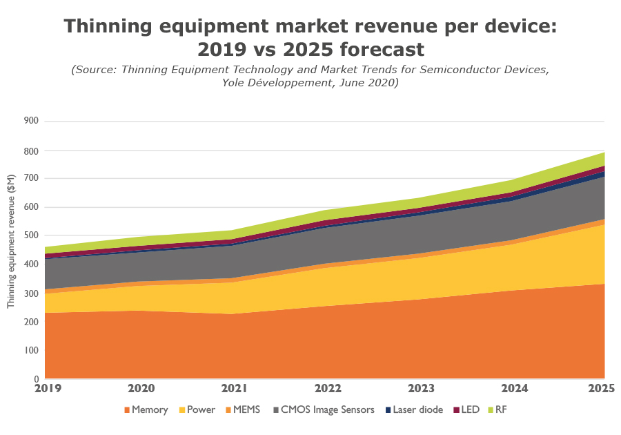 Thinning equipment market revenue per device-Yole