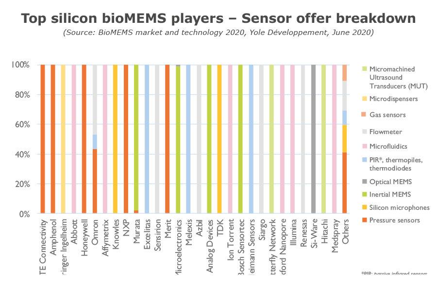 Top silicon BioMEMS players - Sensor offer breakdown