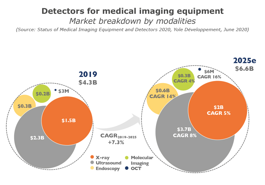 YDR20102-Detectors for medical imaging equipment market by modalities
