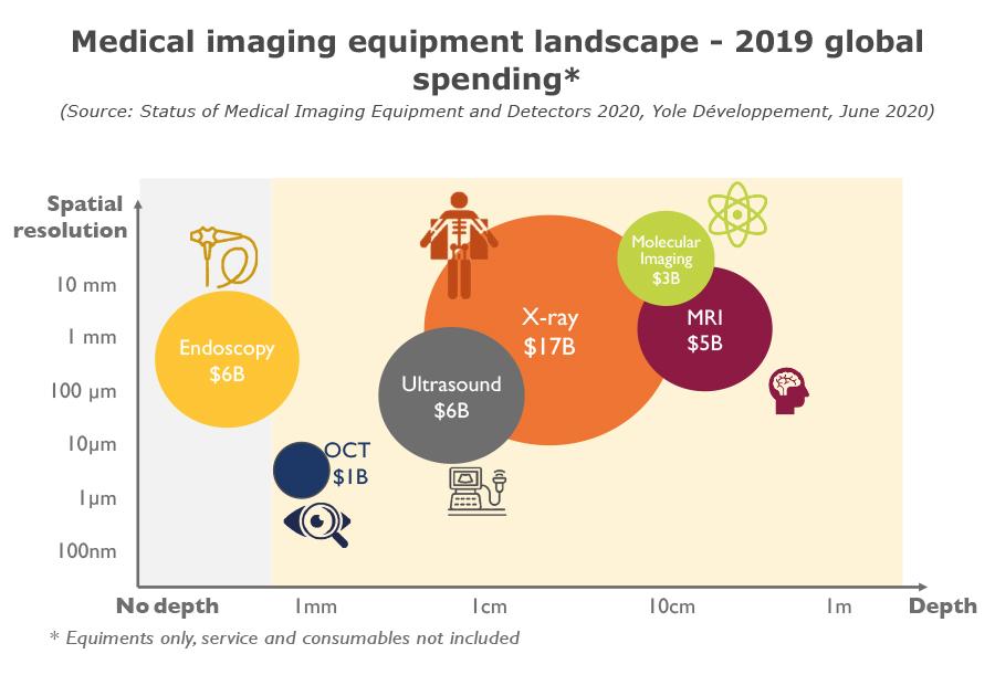 YDR20102-Medical imaging equipment landscape