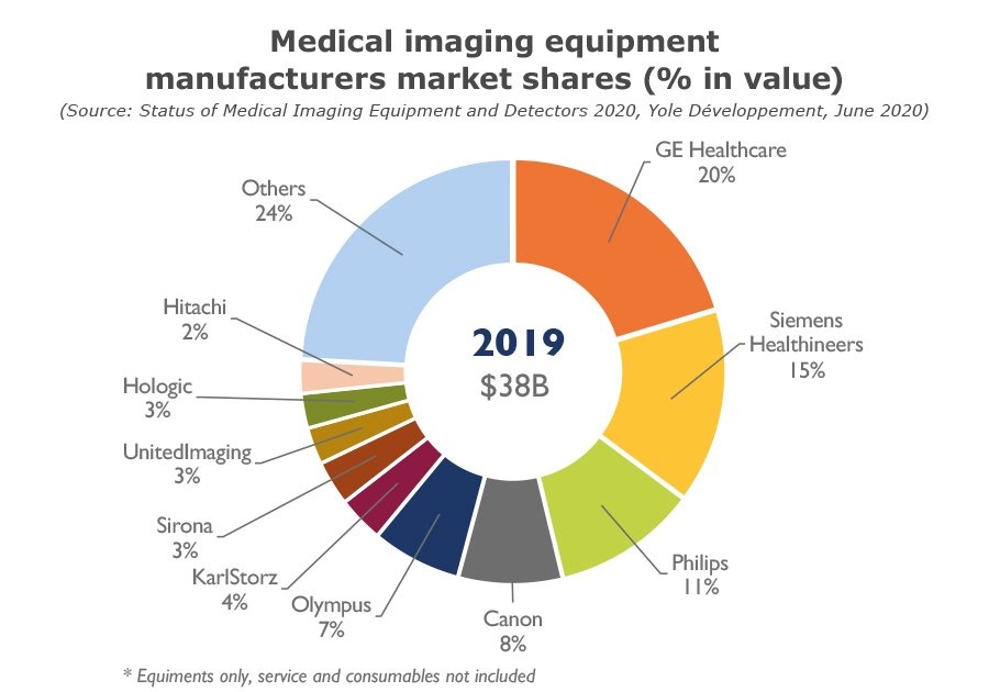 YDR20102-Medical imaging equipment manufacturers markets shares
