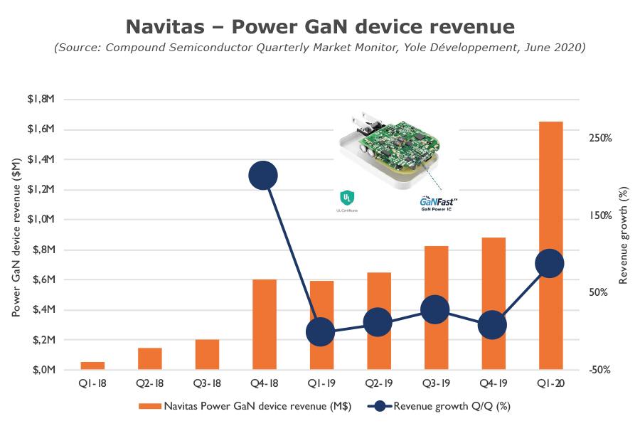 Navitas - Power GaN device revenue