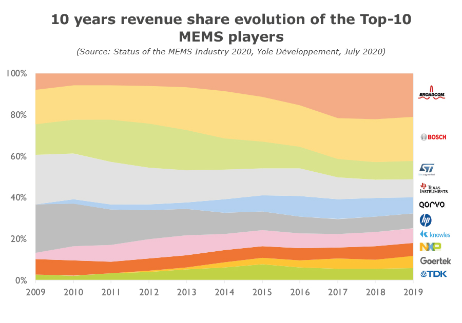 10 years revenue share evolution of the Top-10 MEMS players