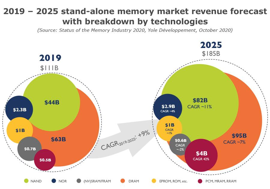 2019 – 2025 stand-alone memory market revenue forecast Kioxia