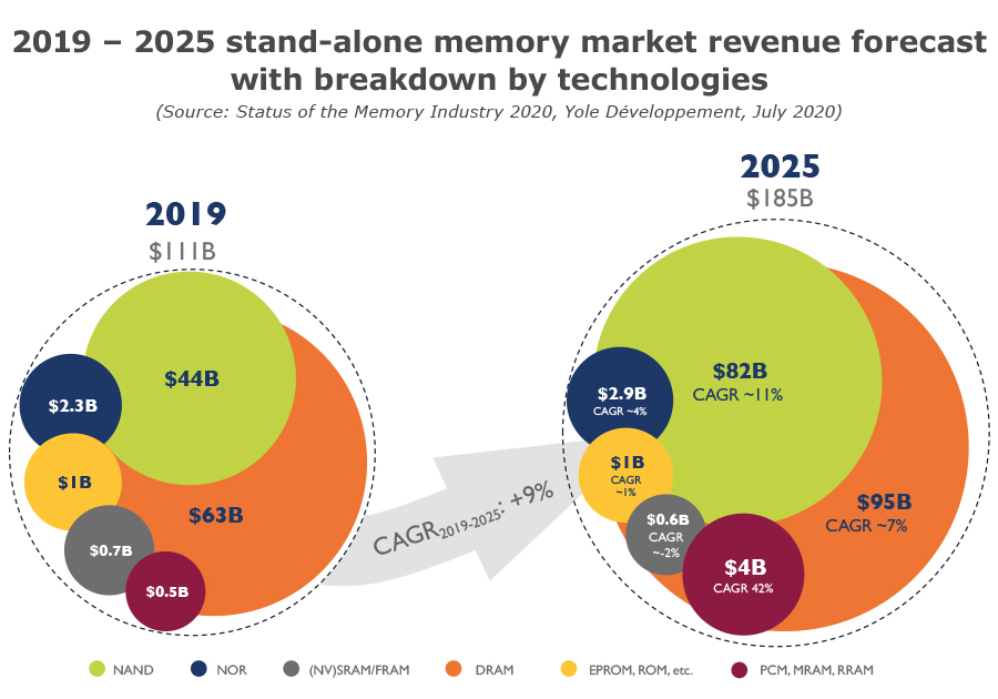 2019 – 2025 stand-alone memory market revenue forecast with breakdown by technologies