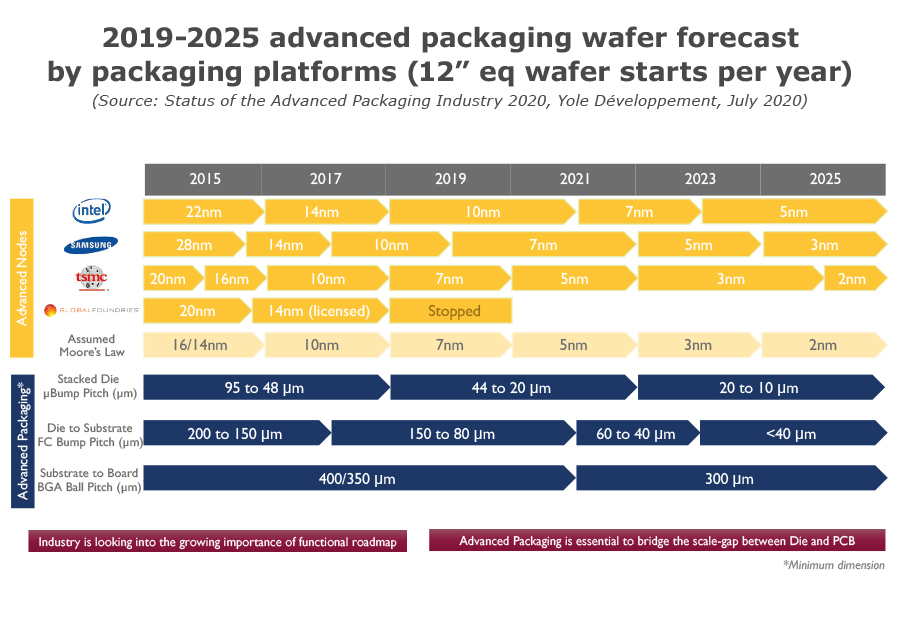 "2019-2025 advanced packaging wafer forecast by packaging platforms 12"" eq wafer starts per year"