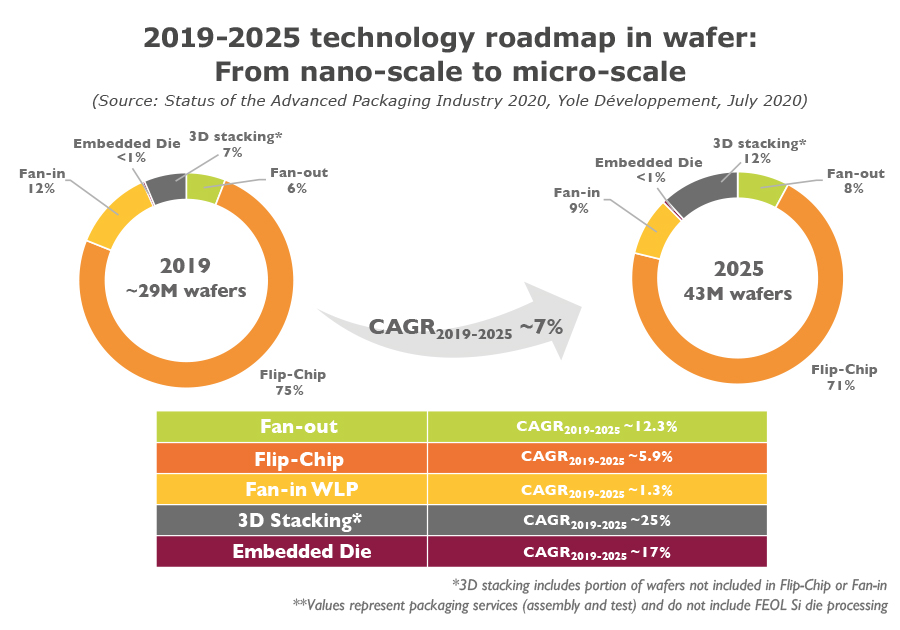 2019-2025 technology roadmap in wafer From nano-scale to micro-scale