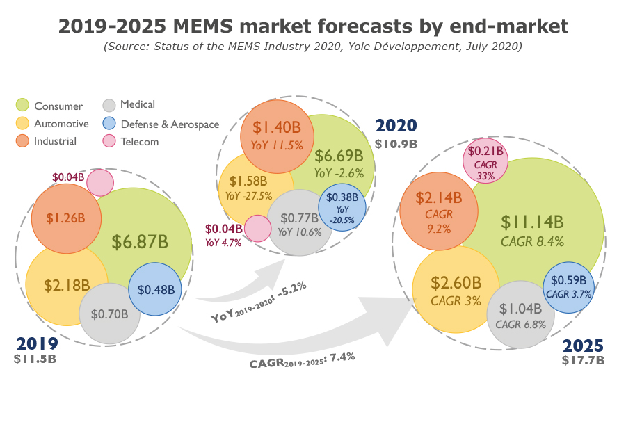 2019-25 MEMS market forecasts by end-market