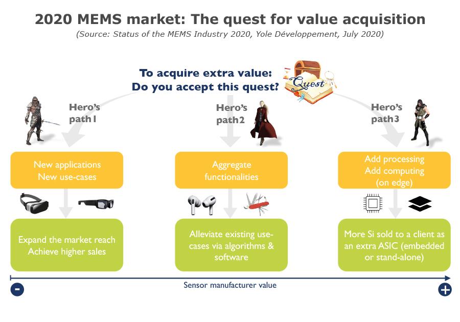 2020 MEMS market The quest for value aquisition