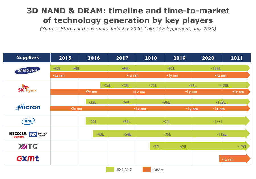 3D NAND & DRAM timeline and time-to-market of technology generation by key players